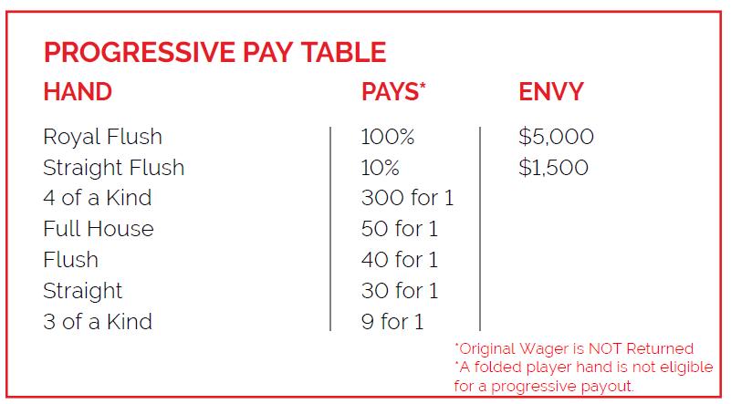 Crazy 4 Poker Hands progressive pay table