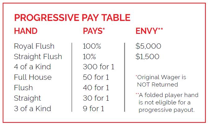 ultimate Texas hold'em progressive payout