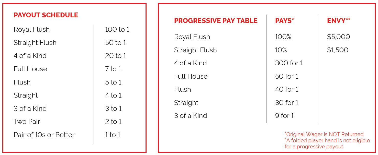 Caribbean Stud Poker Payout