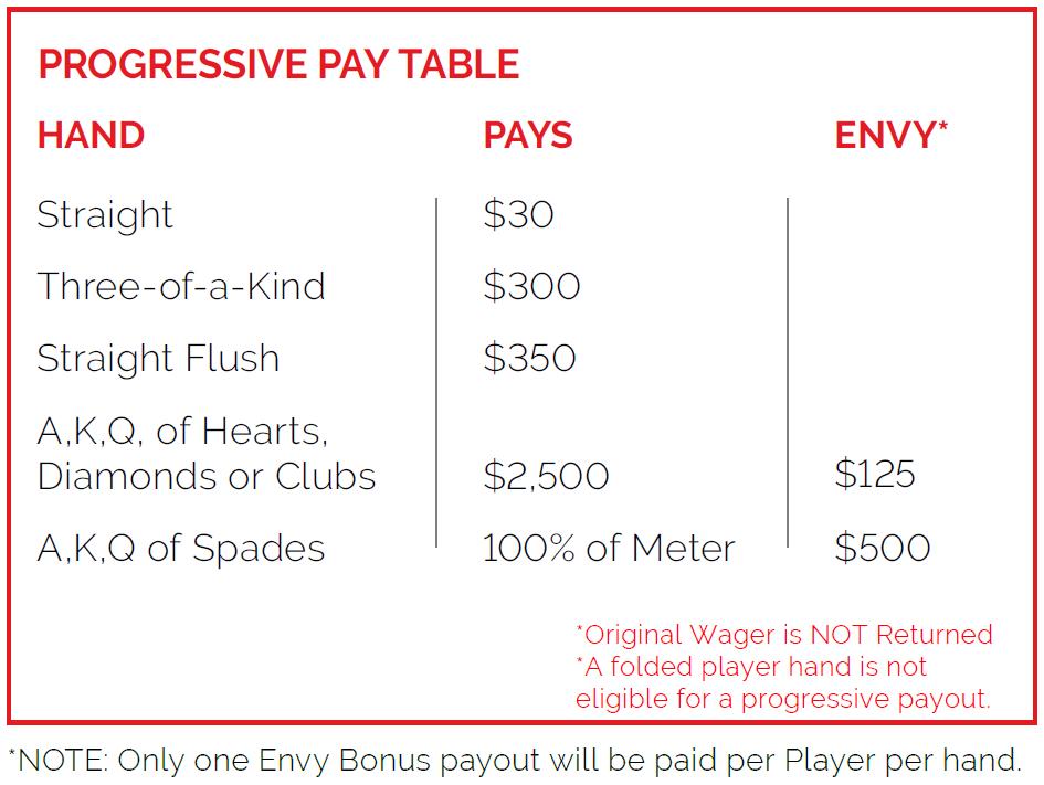 Progressive Pay Table Three Card Poker