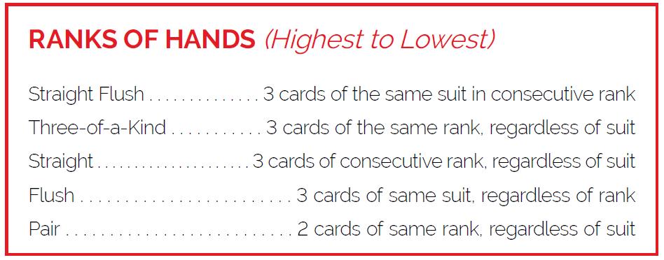 Three Card Poker Ranks of Hands
