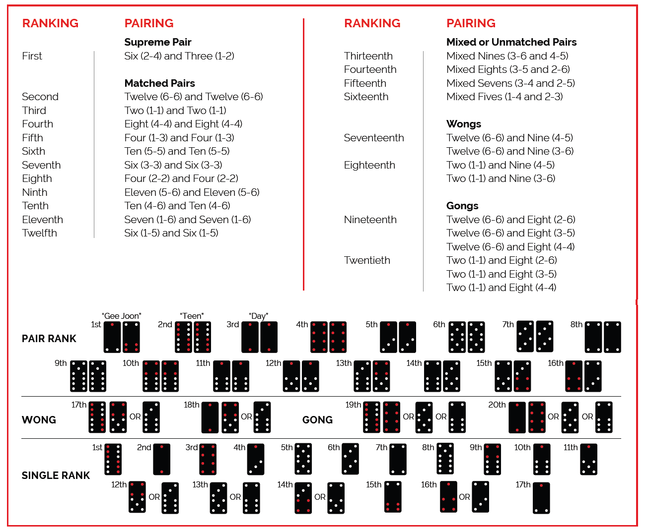 Pai Gow Tile Rankings