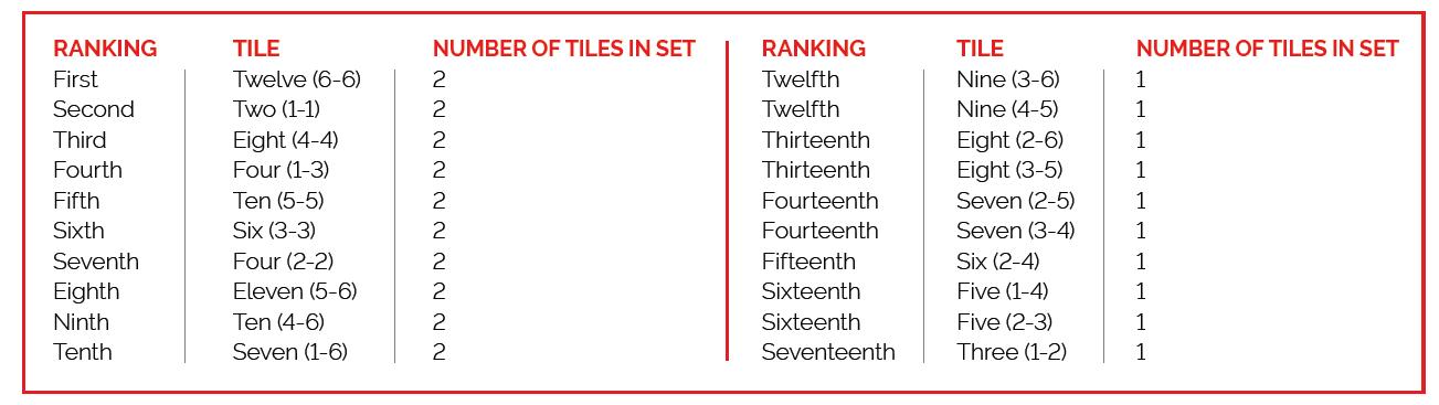 Pai Gow Tiles Ranking